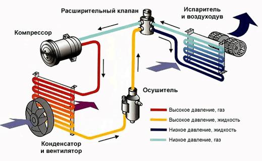 Схема работы автокондиционер