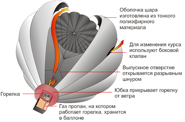 Устройство воздушного шара