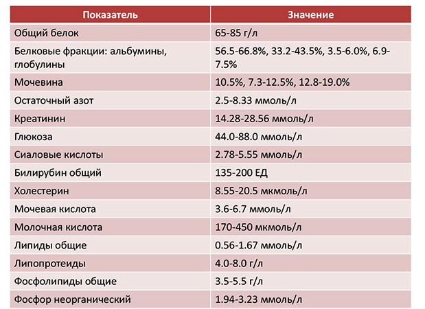 Биохимические показатели