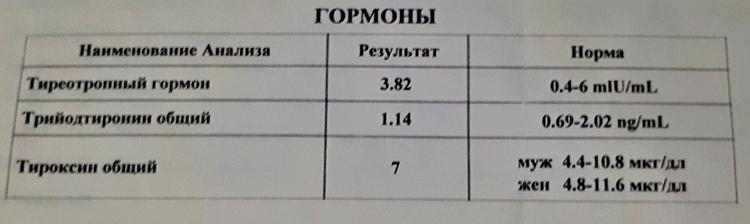 Результаты анализов на гормоны щитовидной железы