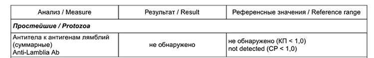 Результат анализов на лямблии