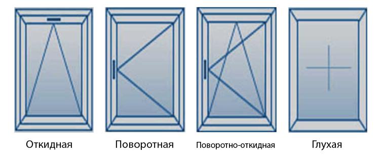 Модели оконных створок